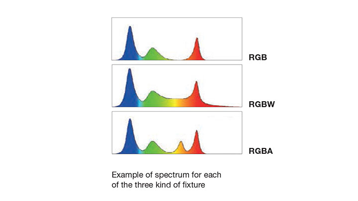 Example of spectrum for each of the three kind of fixtures.